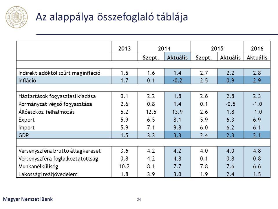 Az alappálya összefoglaló táblája 2013201420152016 Szept.AktuálisSzept.Aktuális Indirekt adóktól szűrt maginfláció1.51.61.42.72.22.8 Infláció1.70.1-0.