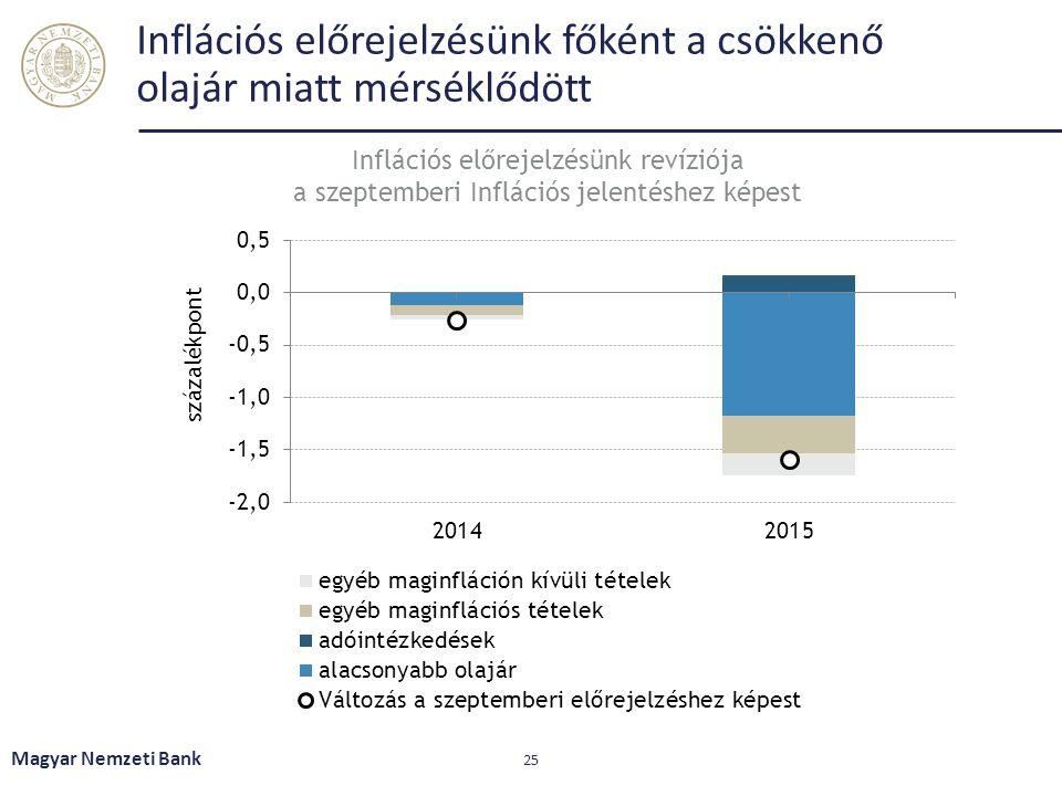 Inflációs előrejelzésünk főként a csökkenő olajár miatt mérséklődött Magyar Nemzeti Bank 25 Inflációs előrejelzésünk revíziója a szeptemberi Inflációs