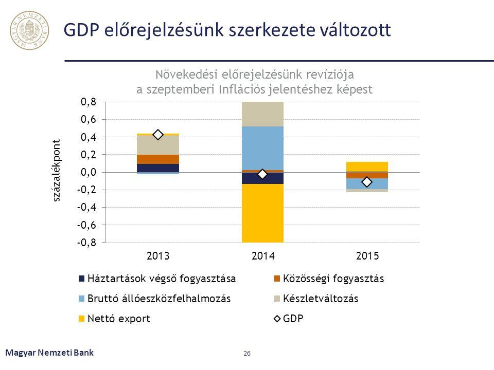 GDP előrejelzésünk szerkezete változott Magyar Nemzeti Bank 26 Növekedési előrejelzésünk revíziója a szeptemberi Inflációs jelentéshez képest