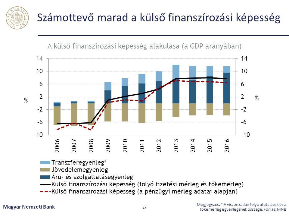 Számottevő marad a külső finanszírozási képesség Magyar Nemzeti Bank 27 Megjegyzés: * A viszonzatlan folyó átutalások és a tőkemérleg egyenlegének összege.