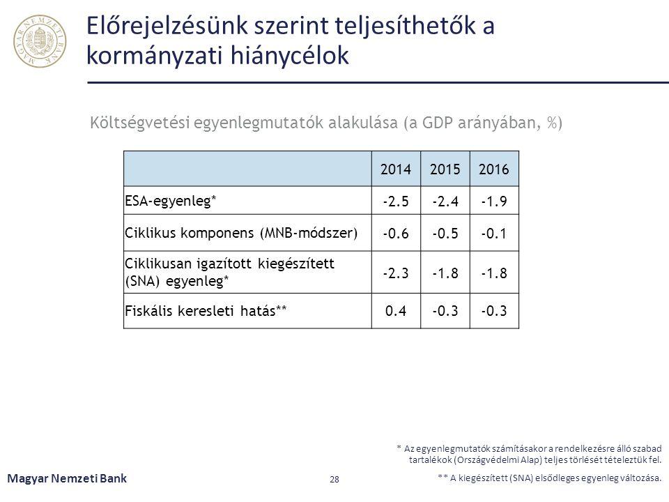Előrejelzésünk szerint teljesíthetők a kormányzati hiánycélok Magyar Nemzeti Bank 28 * Az egyenlegmutatók számításakor a rendelkezésre álló szabad tar