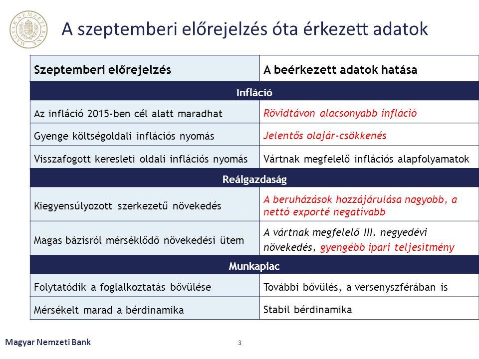 A szeptemberi előrejelzés óta érkezett adatok Magyar Nemzeti Bank 3 Szeptemberi előrejelzésA beérkezett adatok hatása Infláció Az infláció 2015-ben cél alatt maradhat Rövidtávon alacsonyabb infláció Gyenge költségoldali inflációs nyomás Jelentős olajár-csökkenés Visszafogott keresleti oldali inflációs nyomásVártnak megfelelő inflációs alapfolyamatok Reálgazdaság Kiegyensúlyozott szerkezetű növekedés A beruházások hozzájárulása nagyobb, a nettó exporté negatívabb Magas bázisról mérséklődő növekedési ütem A vártnak megfelelő III.