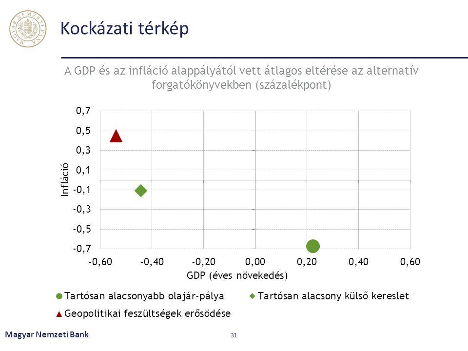 Kockázati térkép Magyar Nemzeti Bank 31 A GDP és az infláció alappályától vett átlagos eltérése az alternatív forgatókönyvekben (százalékpont)