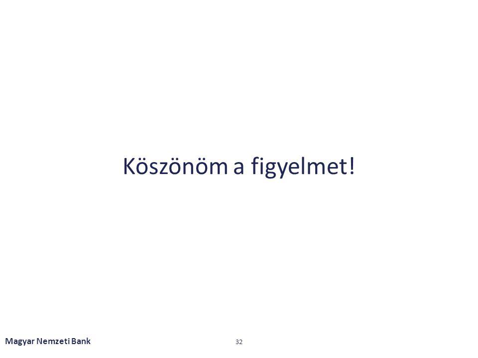 Köszönöm a figyelmet! Magyar Nemzeti Bank 32