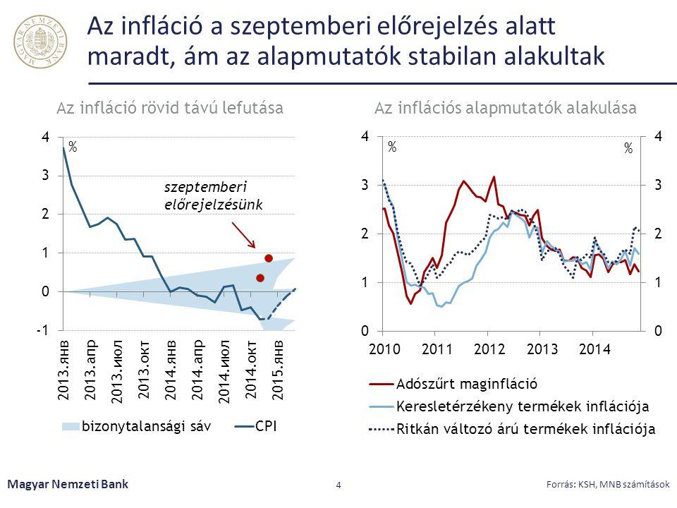 Az infláció a szeptemberi előrejelzés alatt maradt, ám az alapmutatók stabilan alakultak Magyar Nemzeti Bank 4 Forrás: KSH, MNB számítások Az infláció