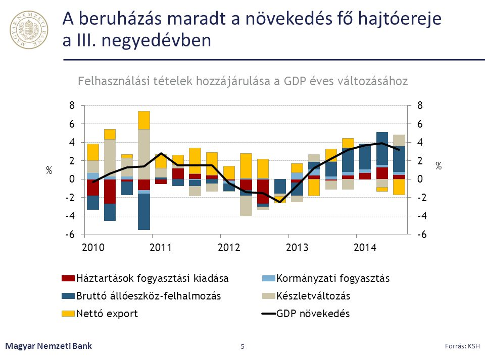 A beruházás maradt a növekedés fő hajtóereje a III. negyedévben Magyar Nemzeti Bank 5 Forrás: KSH Felhasználási tételek hozzájárulása a GDP éves válto