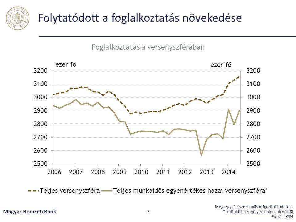 Folytatódott a foglalkoztatás növekedése Magyar Nemzeti Bank 7 Megjegyzés: szezonálisan igazított adatok, * külföldi telephelyen dolgozók nélkül Forrás: KSH Foglalkoztatás a versenyszférában
