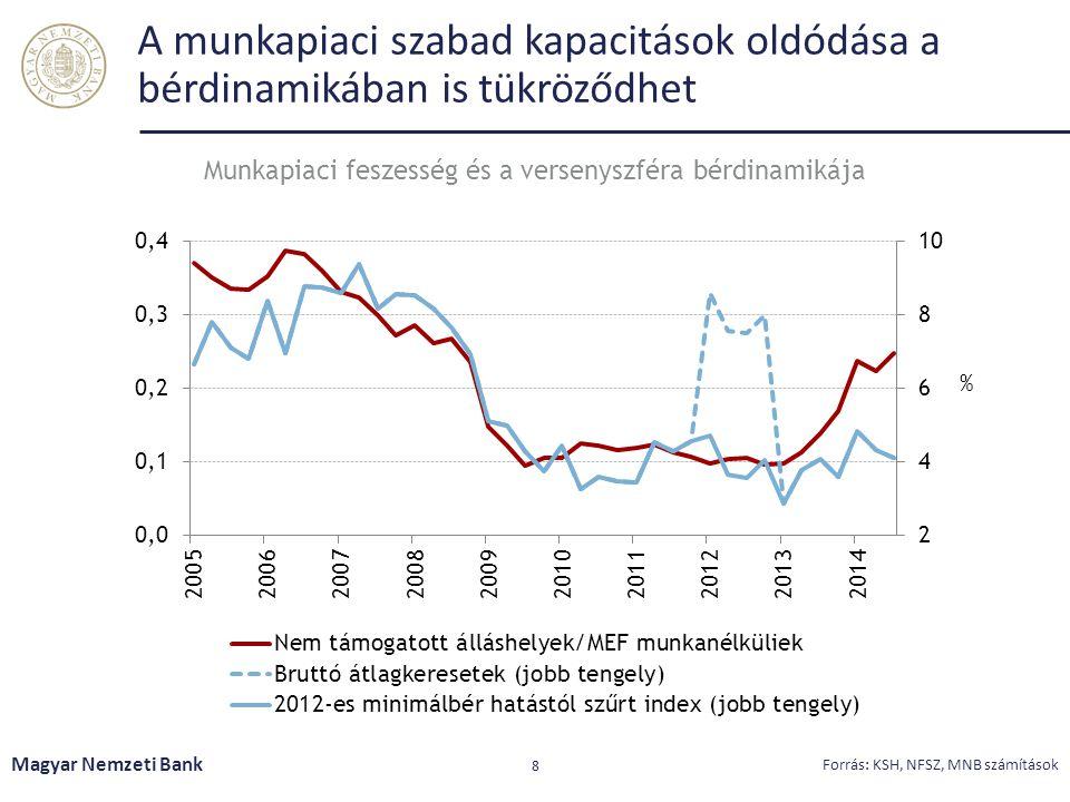 A munkapiaci szabad kapacitások oldódása a bérdinamikában is tükröződhet Magyar Nemzeti Bank 8 Forrás: KSH, NFSZ, MNB számítások Munkapiaci feszesség