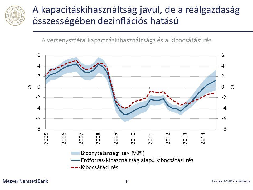 A kapacitáskihasználtság javul, de a reálgazdaság összességében dezinflációs hatású Magyar Nemzeti Bank 9 Forrás: MNB számítások A versenyszféra kapacitáskihasználtsága és a kibocsátási rés
