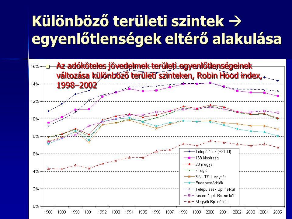 20 Különböző területi szintek  egyenlőtlenségek eltérő alakulása Az adóköteles jövedelmek területi egyenlőtlenségeinek változása különböző területi szinteken, Robin Hood index, 1998–2002 Az adóköteles jövedelmek területi egyenlőtlenségeinek változása különböző területi szinteken, Robin Hood index, 1998–2002