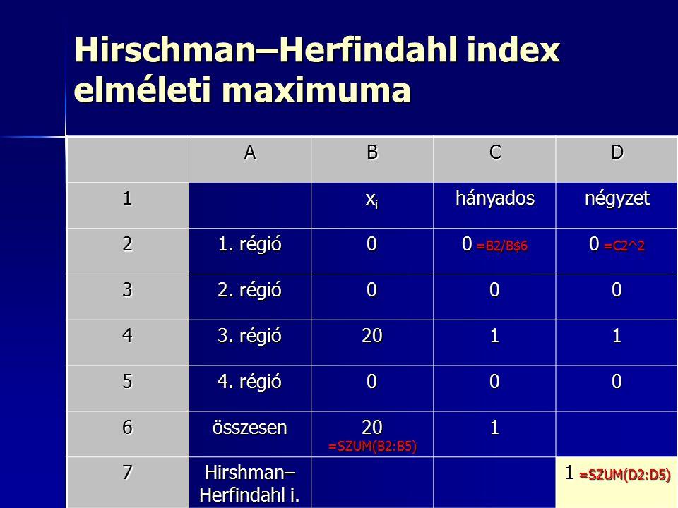 7 Hirschman–Herfindahl index elméleti maximuma ABCD 1 xixixixihányadosnégyzet 2 1.