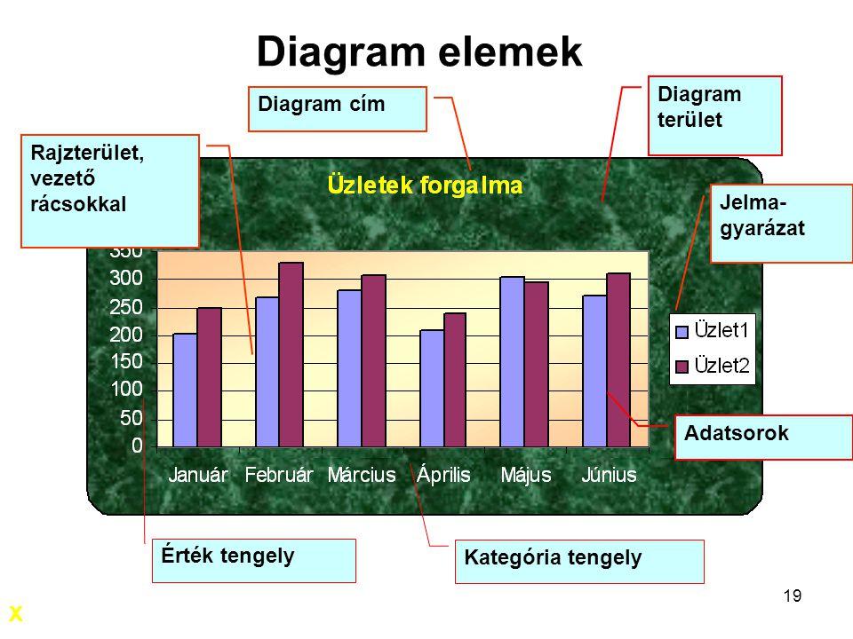 19 Diagram elemek Kategória tengely Érték tengely Adatsorok Diagram terület Rajzterület, vezető rácsokkal Jelma- gyarázat Diagram cím X