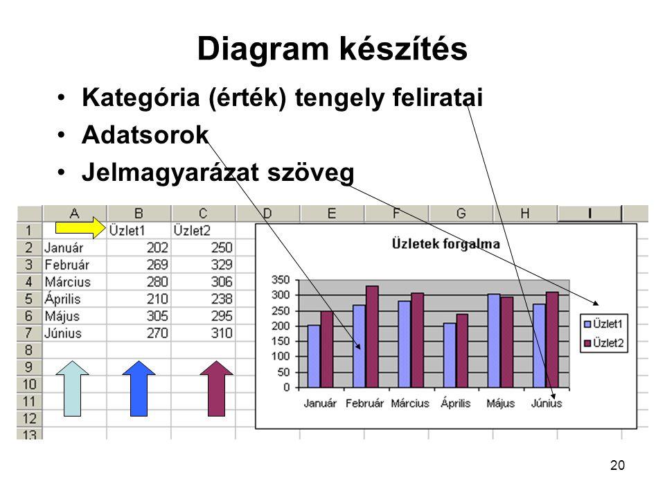 20 Diagram készítés Kategória (érték) tengely feliratai Adatsorok Jelmagyarázat szöveg