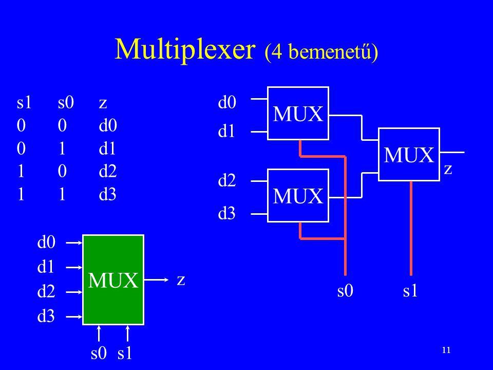 11 Multiplexer (4 bemenetű) s1s0z 00d0 01d1 10d2 11d3 MUX d0 d1 z MUX d2 d3 s0s1 MUX d0 d1 d2 d3 s0 s1 z