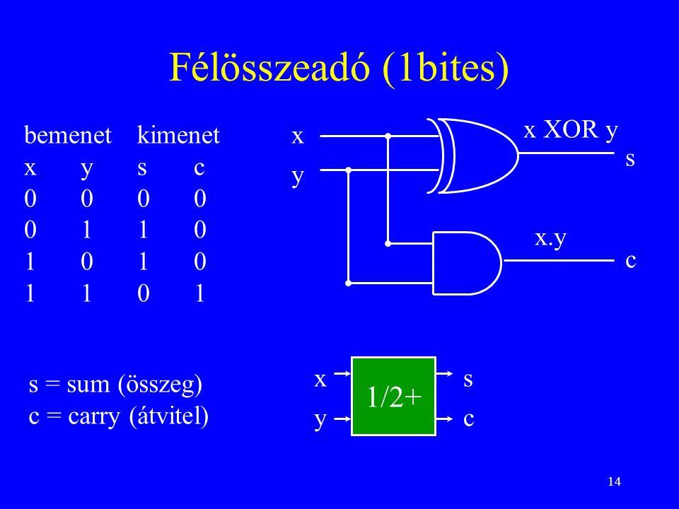14 Félösszeadó (1bites) x y s c x XOR y x.y bemenetkimenet xysc 0000 0110 1010 1101 s = sum (összeg) c = carry (átvitel) 1/2+ x y s c