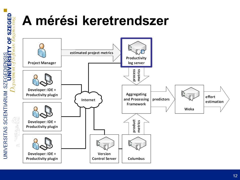 UNIVERSITY OF SZEGED D epartment of Software Engineering UNIVERSITAS SCIENTIARUM SZEGEDIENSIS A mérési keretrendszer 12