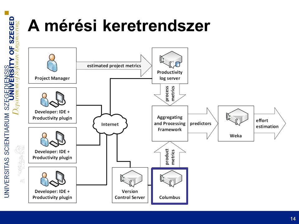 UNIVERSITY OF SZEGED D epartment of Software Engineering UNIVERSITAS SCIENTIARUM SZEGEDIENSIS A mérési keretrendszer 14