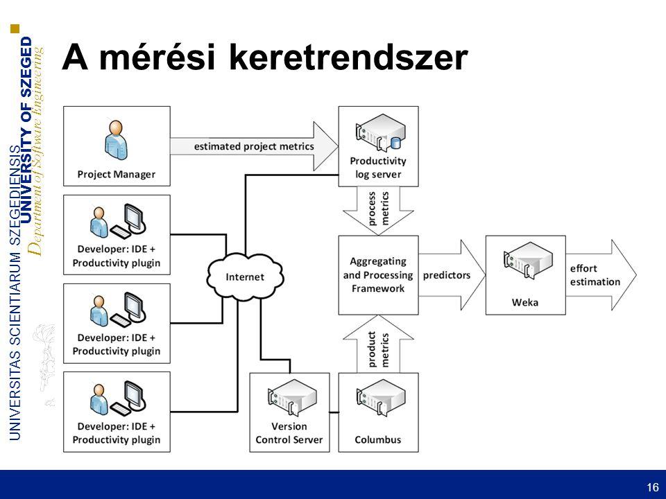 UNIVERSITY OF SZEGED D epartment of Software Engineering UNIVERSITAS SCIENTIARUM SZEGEDIENSIS A mérési keretrendszer 16