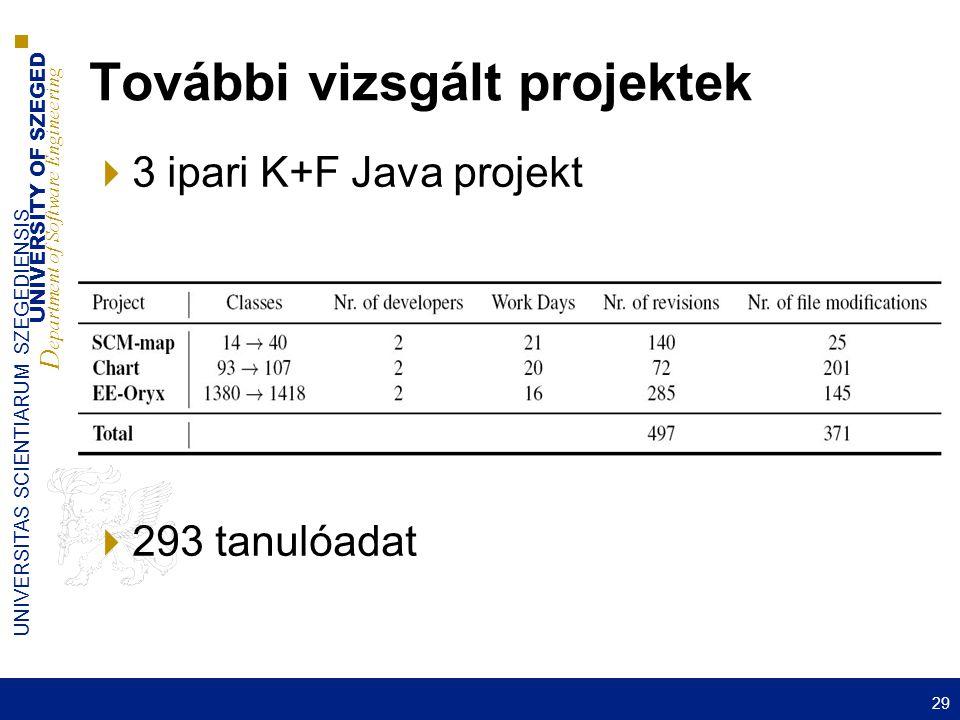 UNIVERSITY OF SZEGED D epartment of Software Engineering UNIVERSITAS SCIENTIARUM SZEGEDIENSIS További vizsgált projektek  3 ipari K+F Java projekt  293 tanulóadat 29