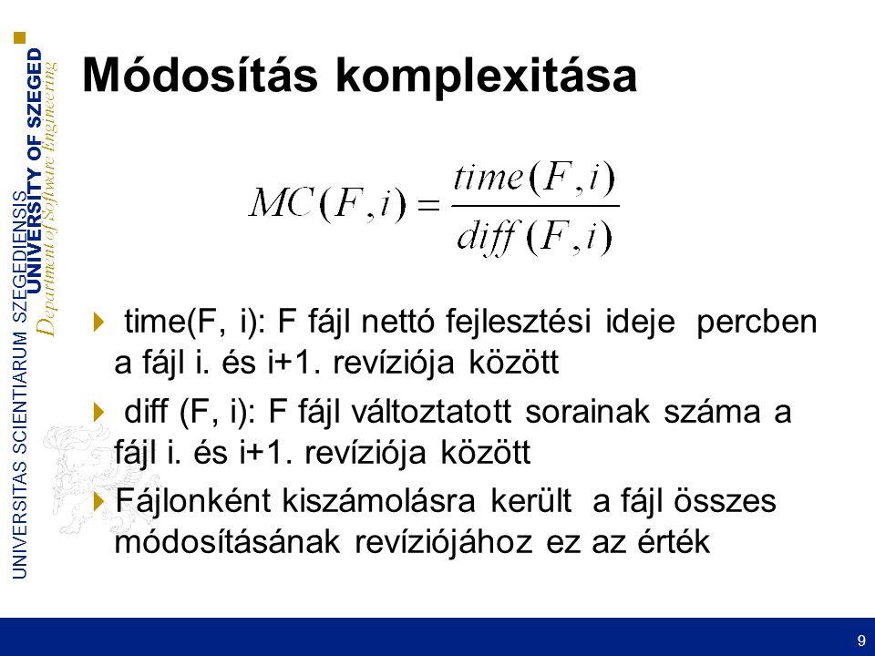UNIVERSITY OF SZEGED D epartment of Software Engineering UNIVERSITAS SCIENTIARUM SZEGEDIENSIS Módosítás komplexitása  time(F, i): F fájl nettó fejlesztési ideje percben a fájl i.