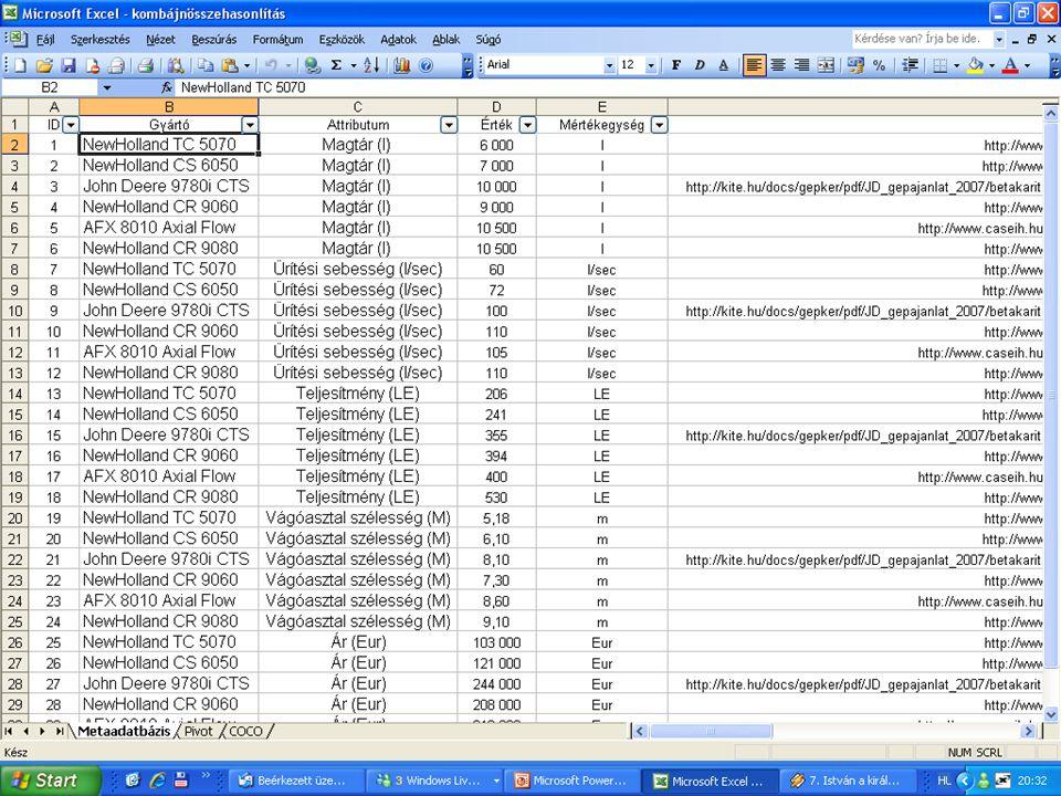 Feladat megoldása Attribútumok összeszedése/csoportosítása Attribútumok összeszedése/csoportosítása Metaadatbázis létrehozása Metaadatbázis létrehozása Pivot tábla készítése Pivot tábla készítése