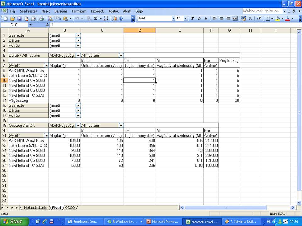 Feladat megoldása Attribútumok összeszedése/csoportosítása Attribútumok összeszedése/csoportosítása Metaadatbázis létrehozása Metaadatbázis létrehozása Pivot tábla készítése Pivot tábla készítése Solver lefuttatása, kijön az értékelés Solver lefuttatása, kijön az értékelés
