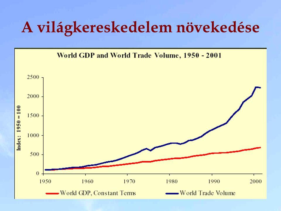 A világkereskedelem növekedése