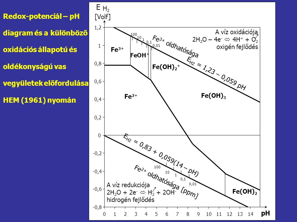 -0,8 -0,6 -0,4 -0,2 0 0,20,2 0,40,4 0,60,6 0,80,8 1 1,21,2 01234567891011121314 Fe 3+ FeOH + Fe(OH) 2 + Fe(OH) 3 Fe 2+ Fe(OH) 2 A víz oxidációja 2H 2 O – 4e -  4H + + O 2 oxigén fejlődés A víz redukciója 2H 2 O + 2e -  H 2 + 2OH - hidrogén fejlődés E [Volf] H2H2 pH 100 10 1 0,1 0,01 100 10 1 0,1 0,01 Fe 2+ oldhatósága [ppm] Fe 3+ oldhatósága E H2 = 1,23 – 0,059 pH E H2 = 0,83 + 0,059(14 – pH) Redox-potenciál – pH diagram és a különböző oxidációs állapotú és oldékonyságú vas vegyületek előfordulása HEM (1961) nyomán