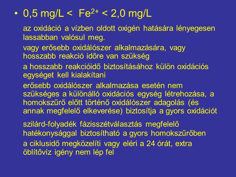 0,5 mg/L < Fe 2+ < 2,0 mg/L az oxidáció a vízben oldott oxigén hatására lényegesen lassabban valósul meg. vagy erősebb oxidálószer alkalmazására, vagy