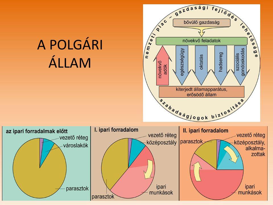 A POLGÁRI ÁLLAM