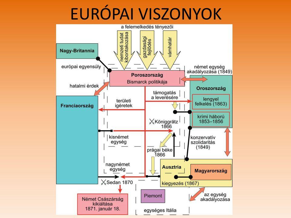 EURÓPAI VISZONYOK