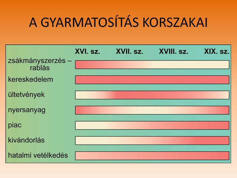 A GYARMATOSÍTÁS KORSZAKAI