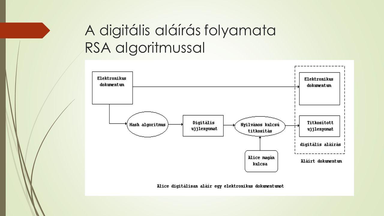 A digitális aláírás folyamata RSA algoritmussal