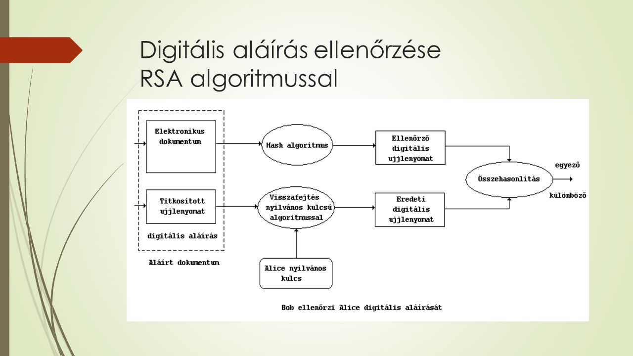 Digitális aláírás ellenőrzése RSA algoritmussal