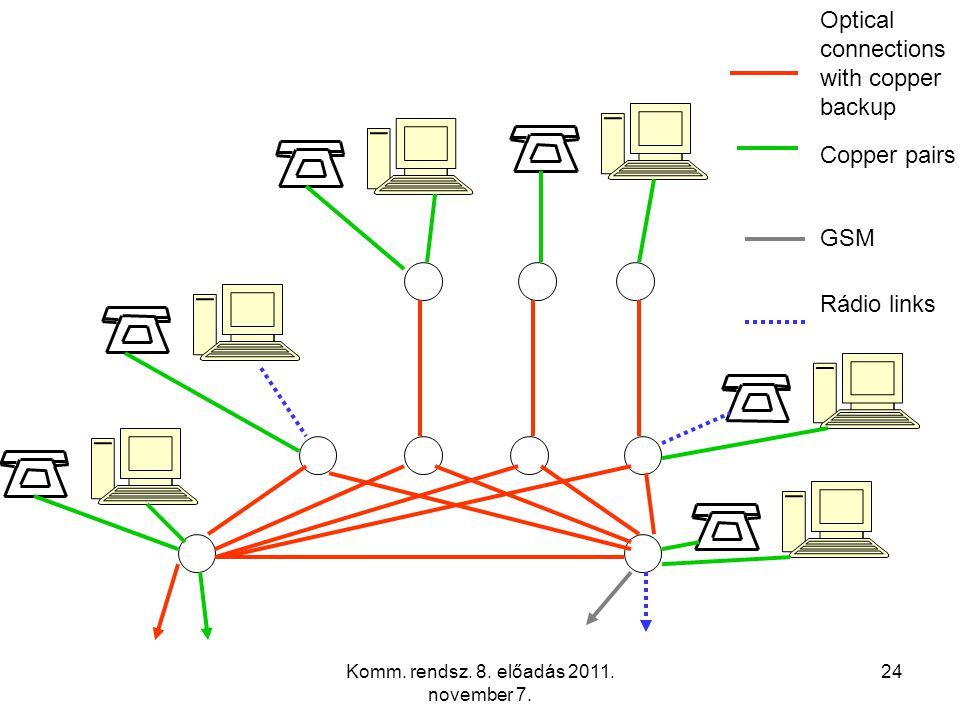 Komm. rendsz. 8. előadás 2011. november 7. 24 Optical connections with copper backup Copper pairs GSM Rádio links