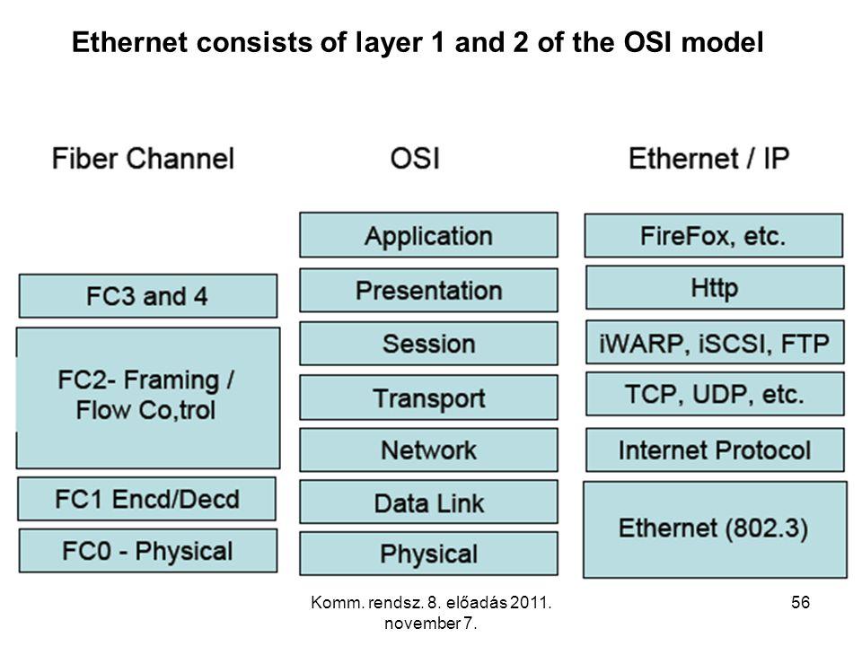 Komm. rendsz. 8. előadás 2011. november 7. 56 Ethernet consists of layer 1 and 2 of the OSI model