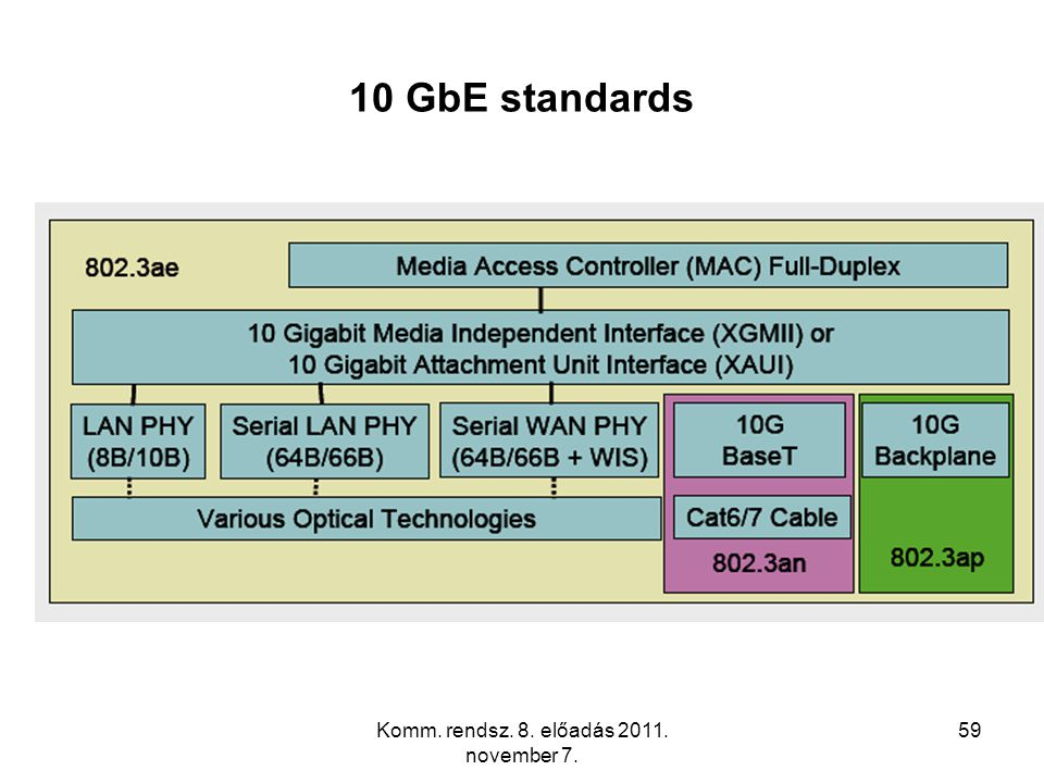 Komm. rendsz. 8. előadás 2011. november 7. 59 10 GbE standards