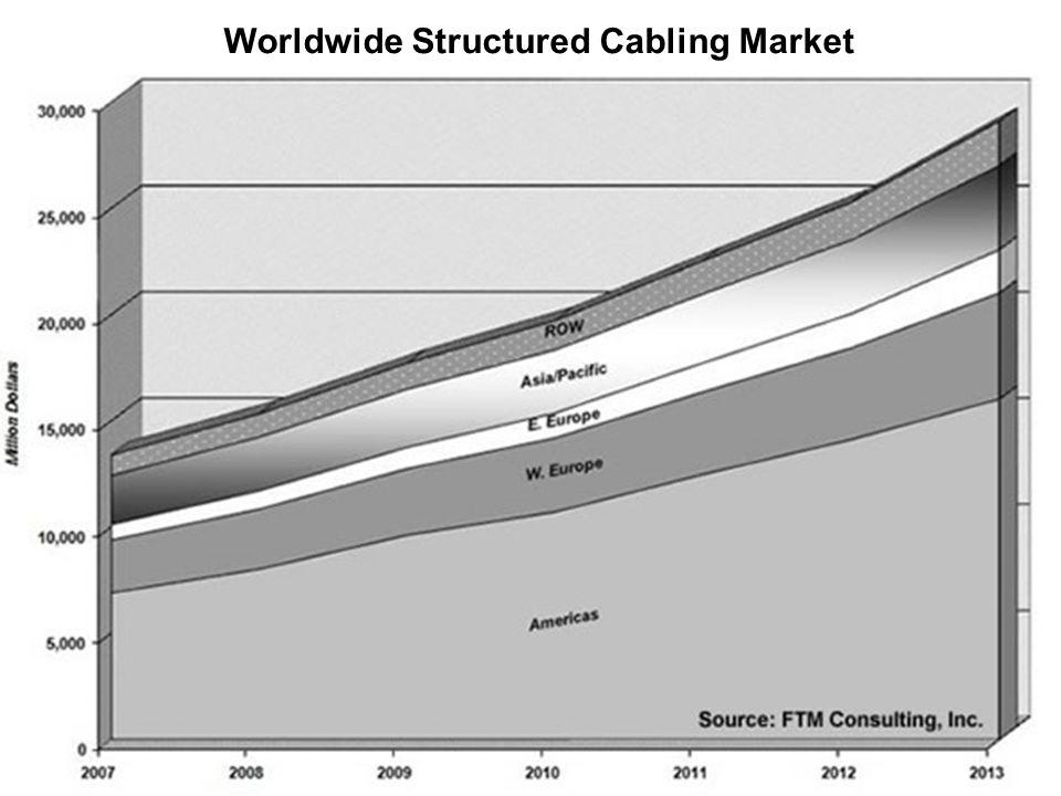 Komm. rendsz. 8. előadás 2011. november 7. 71 Worldwide Structured Cabling Market