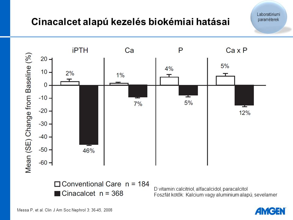Cinacalcet alapú kezelés biokémiai hatásai Messa P, et al. Clin J Am Soc Nephrol 3: 36-45, 2008 Laboratóriumi paraméterek D vitamin:calcitriol, alfaca
