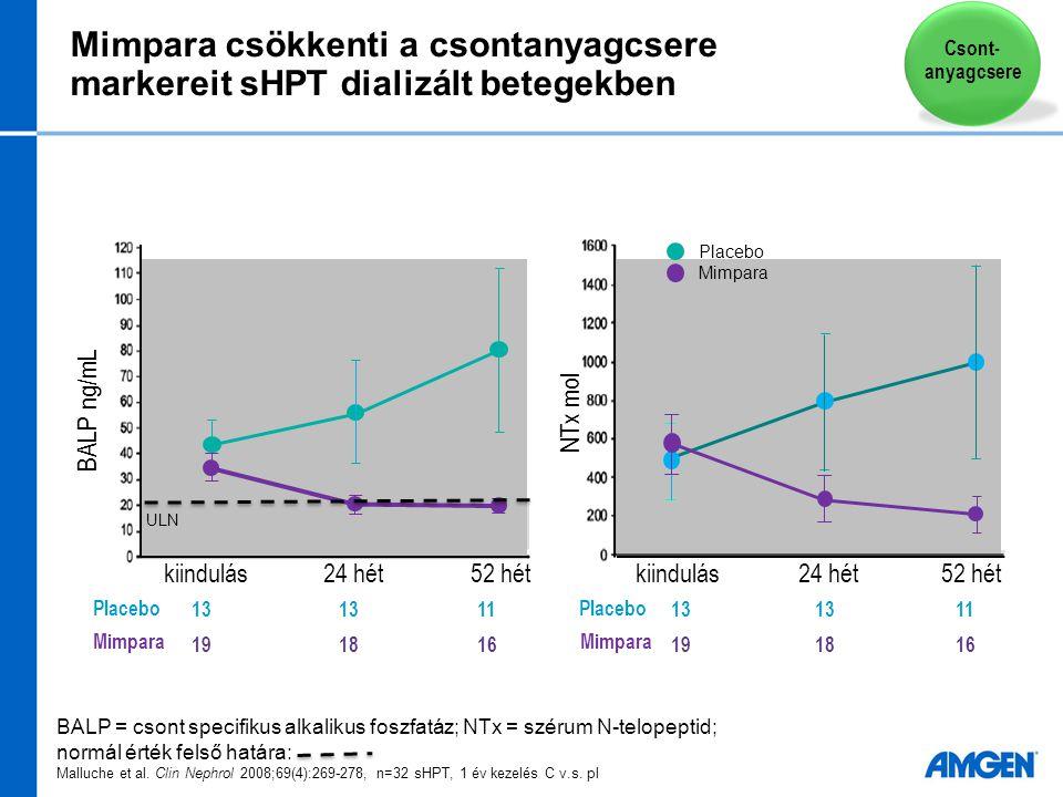 Mimpara csökkenti a csontanyagcsere markereit sHPT dializált betegekben BALP = csont specifikus alkalikus foszfatáz; NTx = szérum N-telopeptid; normál