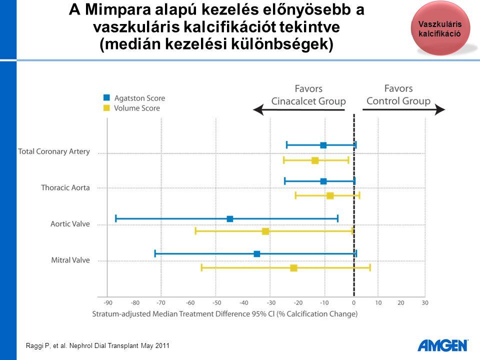 A Mimpara alapú kezelés előnyösebb a vaszkuláris kalcifikációt tekintve (medián kezelési különbségek) Vaszkuláris kalcifikáció Raggi P, et al. Nephrol