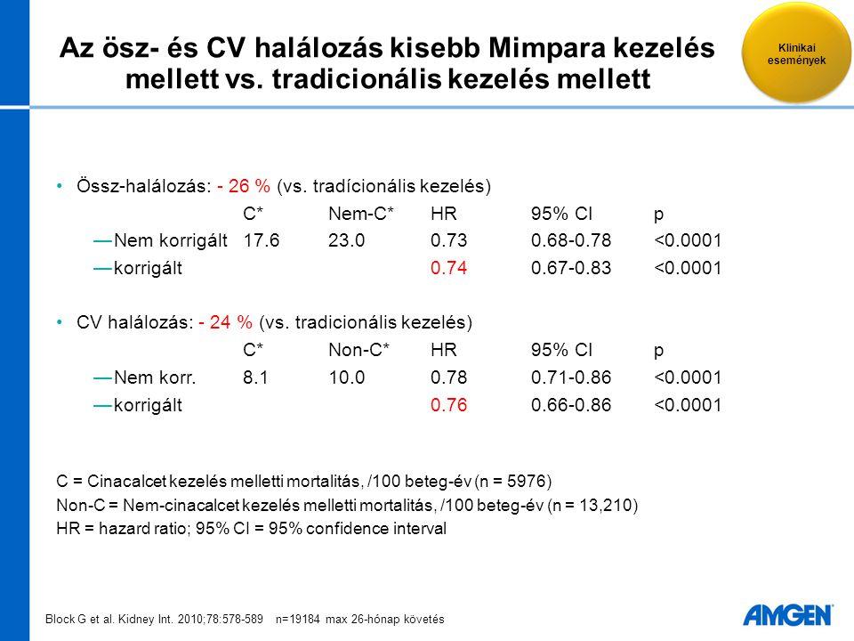Az ösz- és CV halálozás kisebb Mimpara kezelés mellett vs. tradicionális kezelés mellett Össz-halálozás: - 26 % (vs. tradícionális kezelés) C*Nem-C*HR