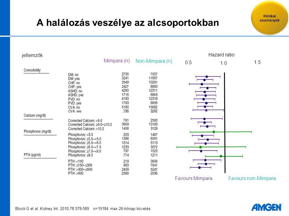 A halálozás veszélye az alcsoportokban Mimpara (n) Non-Mimpara (n) Hazard ratio 1.0 Favours MimparaFavours non-Mimpara 0.5 1.5 jellemzők Block G et al