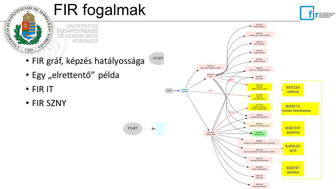 """FIR fogalmak FIR gráf, képzés hatályossága Egy """"elrettentő"""" példa FIR IT FIR SZNY"""