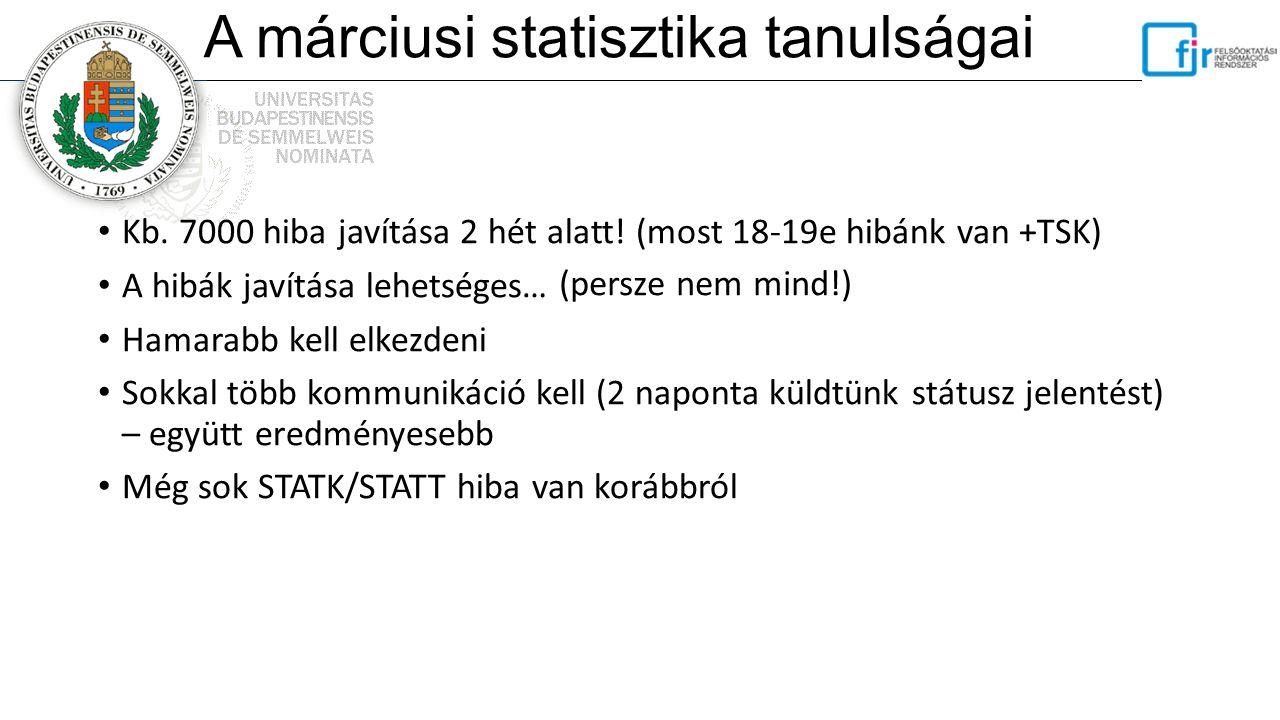 A márciusi statisztika tanulságai Kb. 7000 hiba javítása 2 hét alatt! (most 18-19e hibánk van +TSK) A hibák javítása lehetséges… Hamarabb kell elkezde