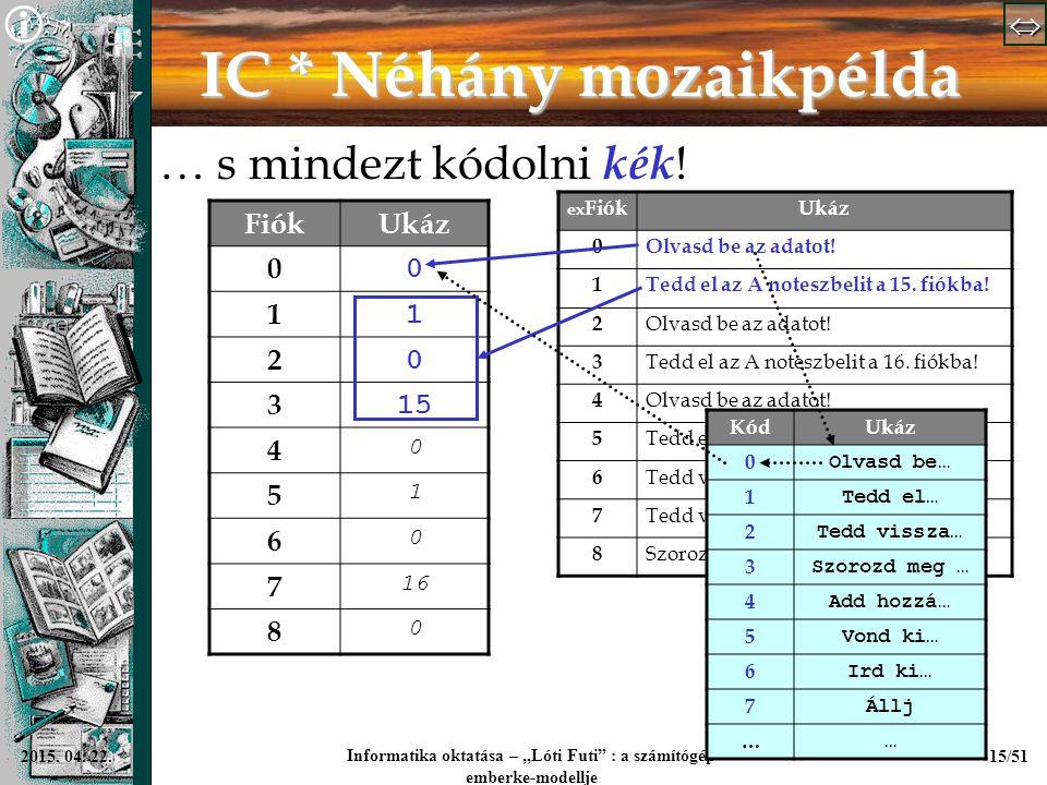 """  Informatika oktatása – """"Lóti Futi"""" : a számítógép emberke-modellje 15/512015. 04. 22. IC * Néhány mozaikpélda … s mindezt kódolni kék ! Fiók"""