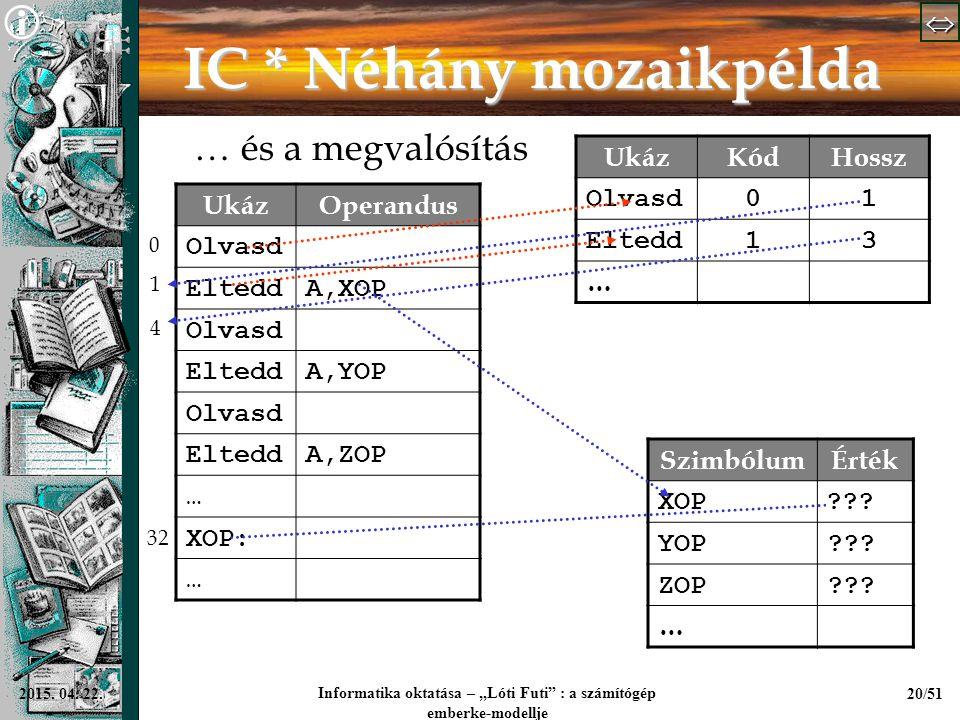 """  Informatika oktatása – """"Lóti Futi"""" : a számítógép emberke-modellje 20/512015. 04. 22. IC * Néhány mozaikpélda … és a megvalósítás UkázOperan"""