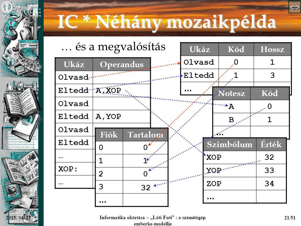 """  Informatika oktatása – """"Lóti Futi"""" : a számítógép emberke-modellje 21/512015. 04. 22. IC * Néhány mozaikpélda … és a megvalósítás UkázOperan"""