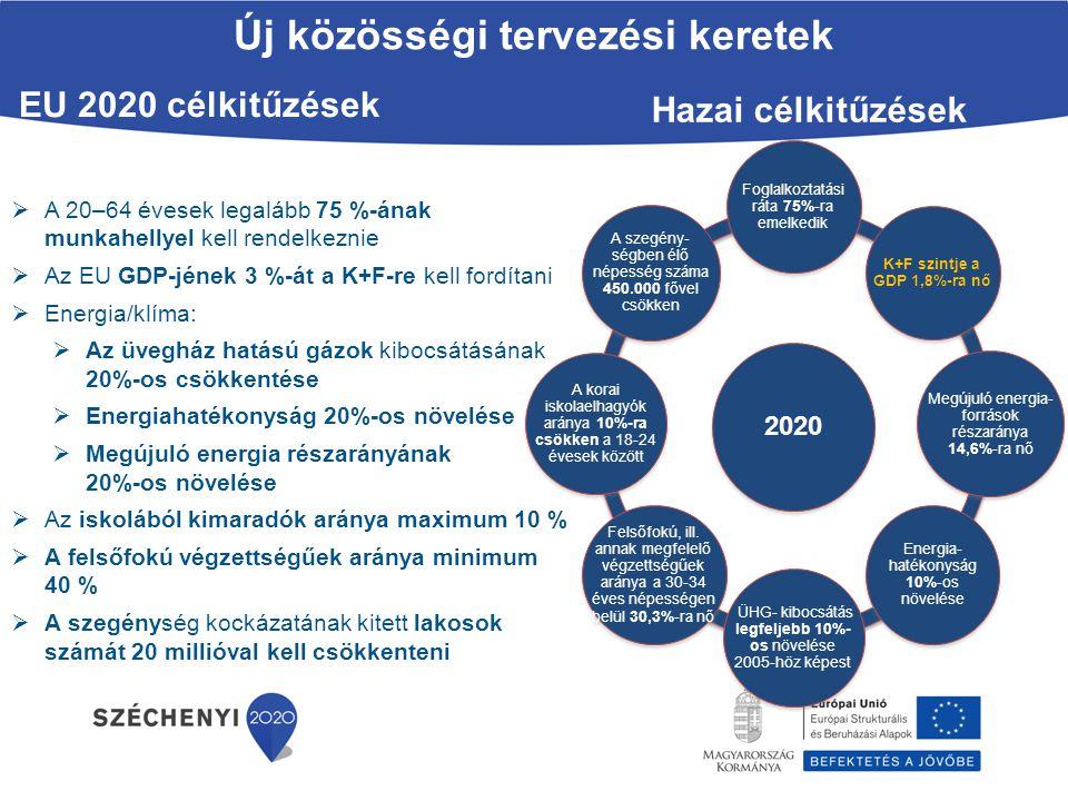 Új közösségi tervezési keretek  A 20–64 évesek legalább 75 %-ának munkahellyel kell rendelkeznie  Az EU GDP-jének 3 %-át a K+F-re kell fordítani  E