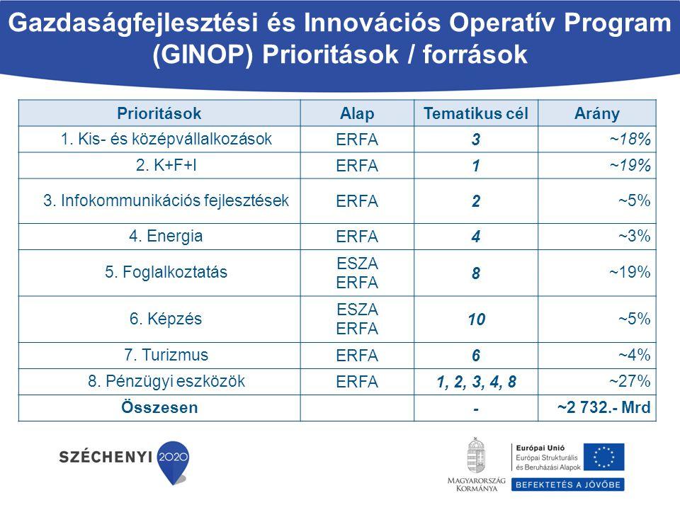 Gazdaságfejlesztési és Innovációs Operatív Program (GINOP) Prioritások / források PrioritásokAlapTematikus célArány 1. Kis- és középvállalkozások ERFA